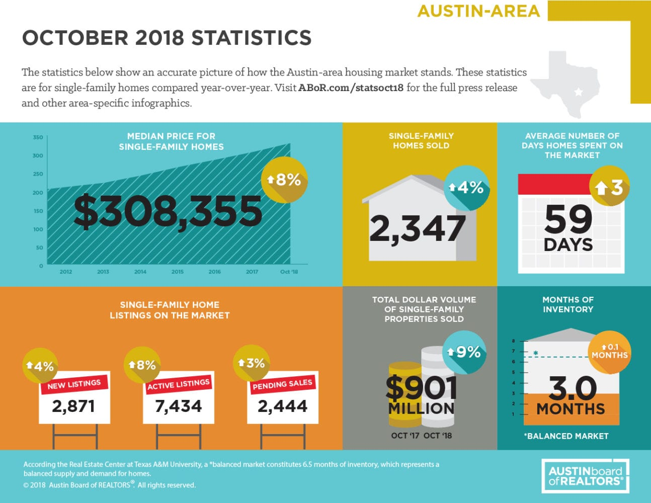 October 2018 ABOR Market Statistics