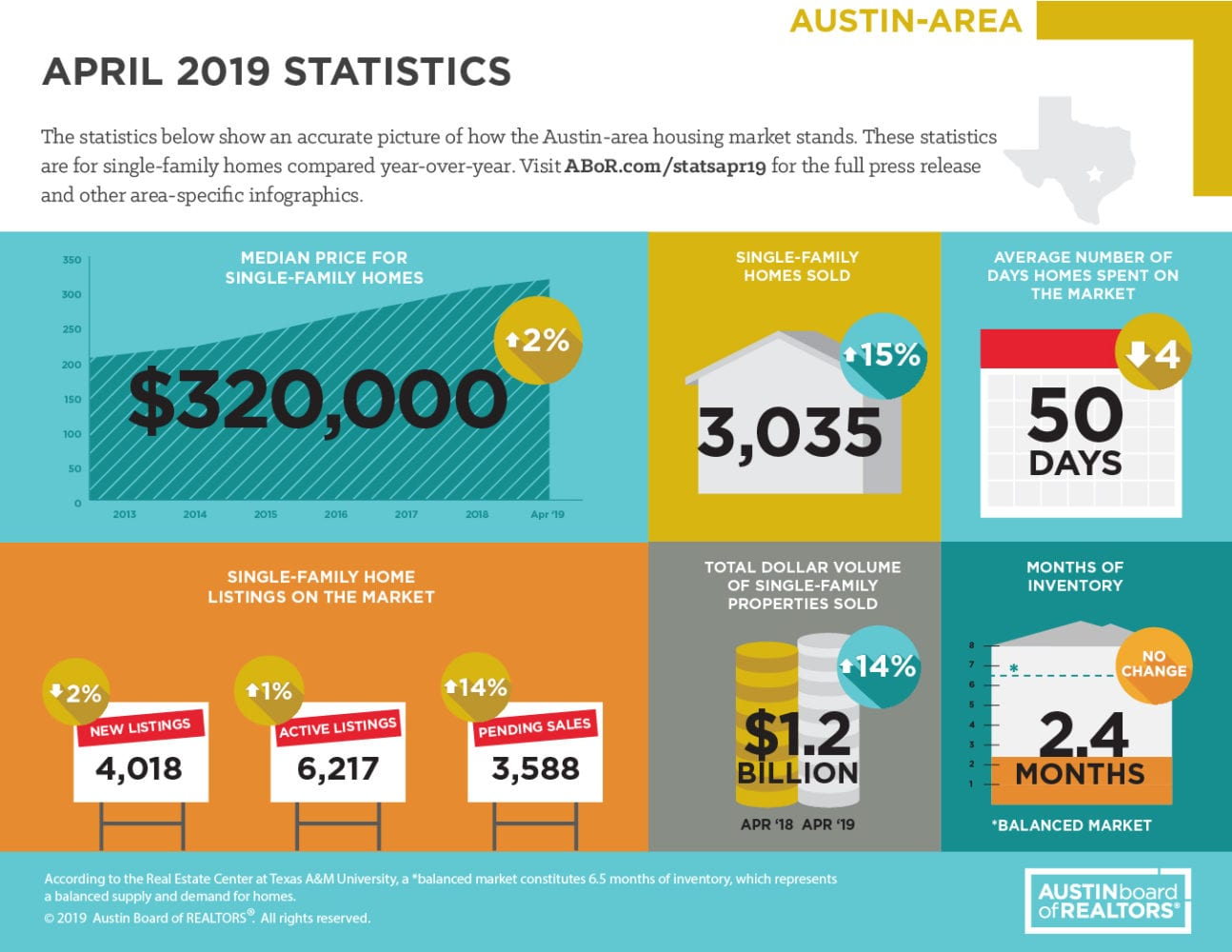 April 2019 ABOR Market Statistics